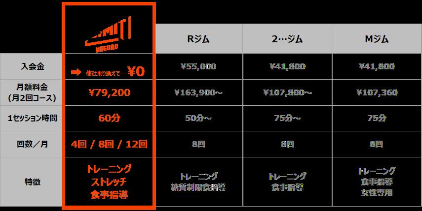 パーソナルジム 価格表